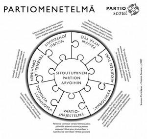 Partiomenetelmä_kuvio